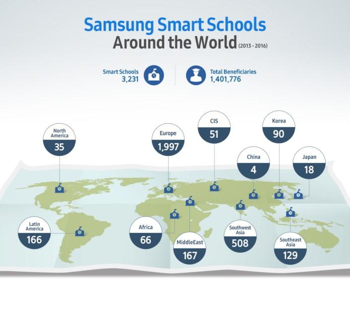 smart school pelo mundo