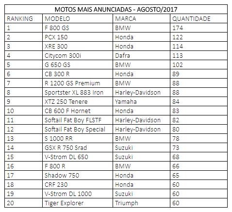 Ranking motos mais anunciadas