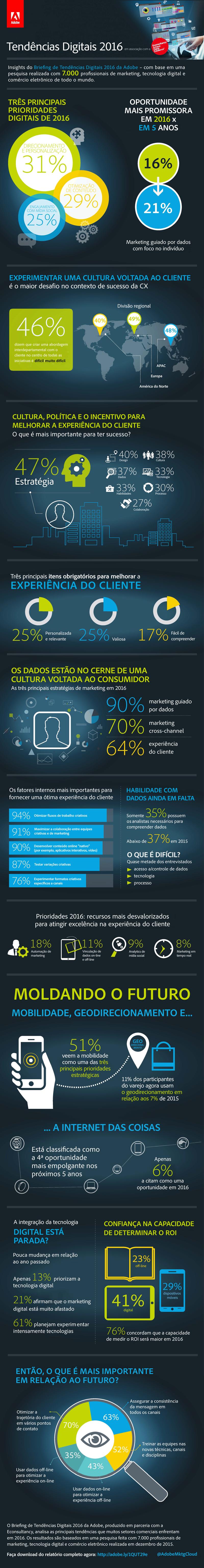 marketing orientado por dados