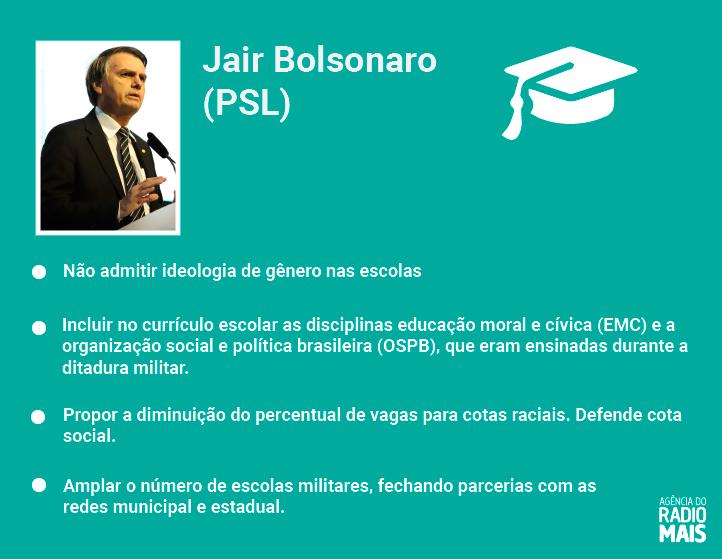 Propostas de Jair Bolsonaro para Educação